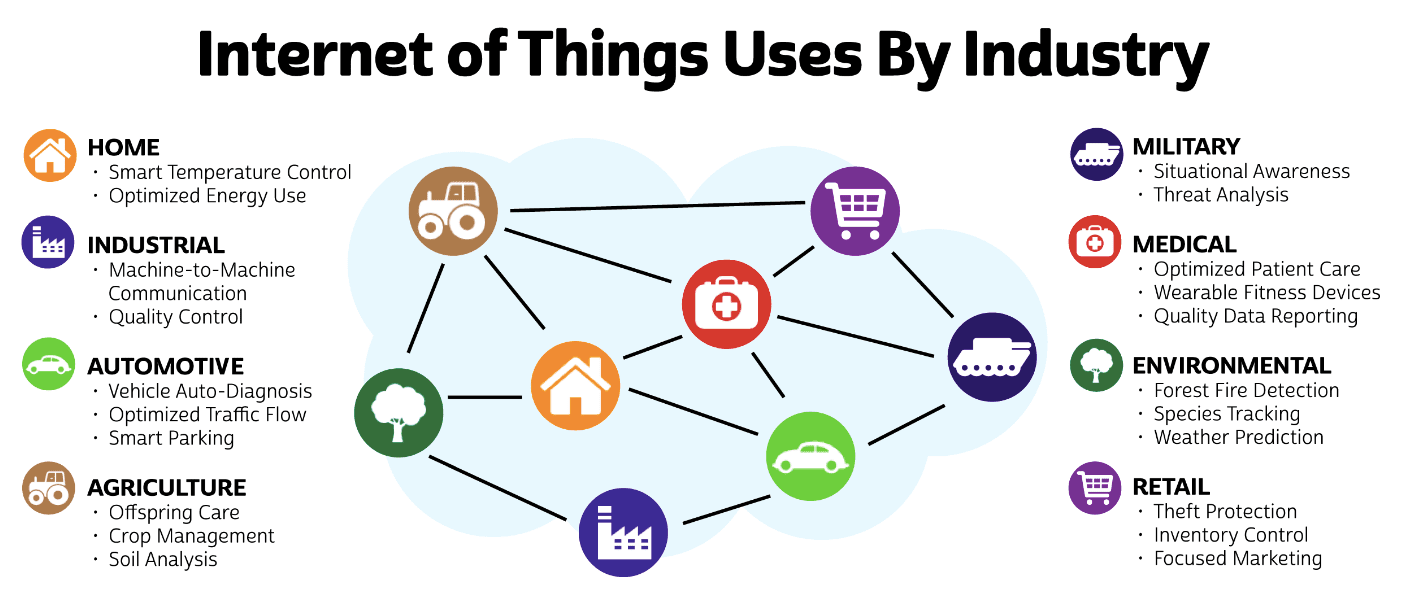 What is the IoT? Everything you need to know about the Internet of Things right now